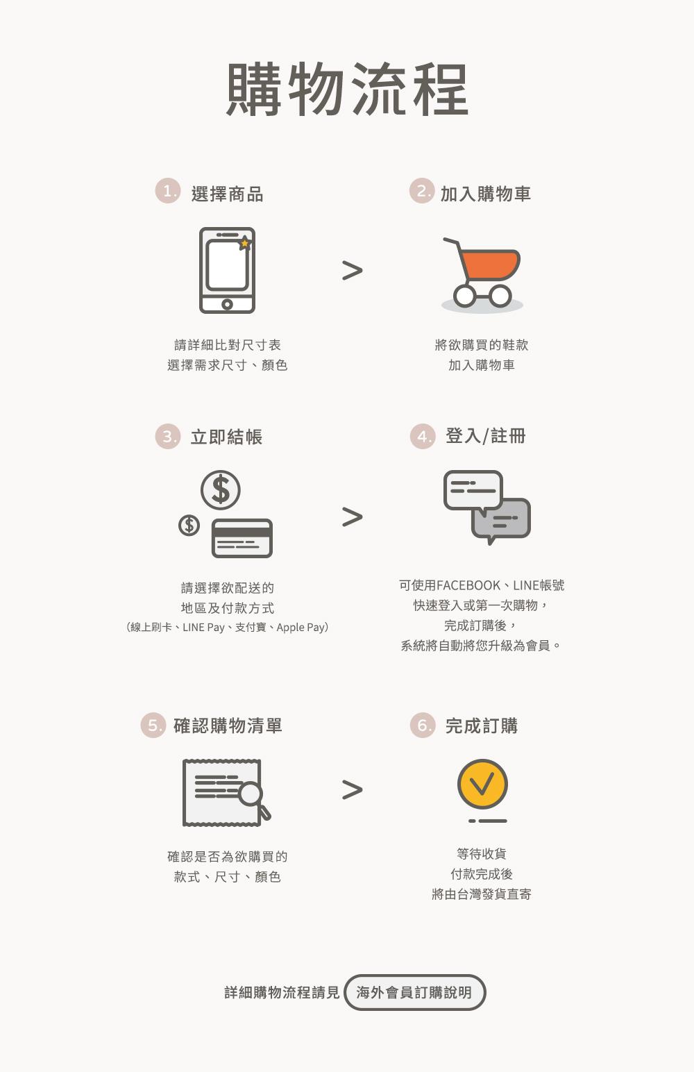 D+AF海外購物流程 香港、澳門、新加坡、馬來西亞、中國、日本、美國、澳洲、韓國、印尼、越南、加拿大、墨西哥、紐西蘭、法國、義大利