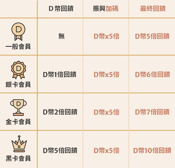 會員等級xD幣回饋一覽表