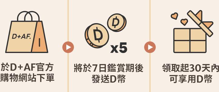 於D+AF官方購物網站下單,將於7日鑑賞期後發送D幣,領取起30天內可享用D幣